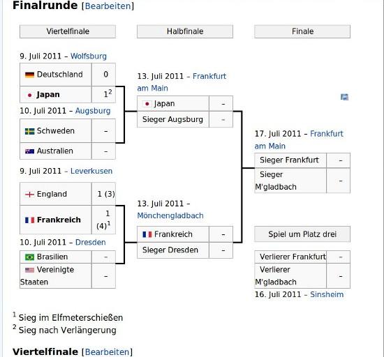 Aus im Viertelfinale Deutschland ist raus :(
