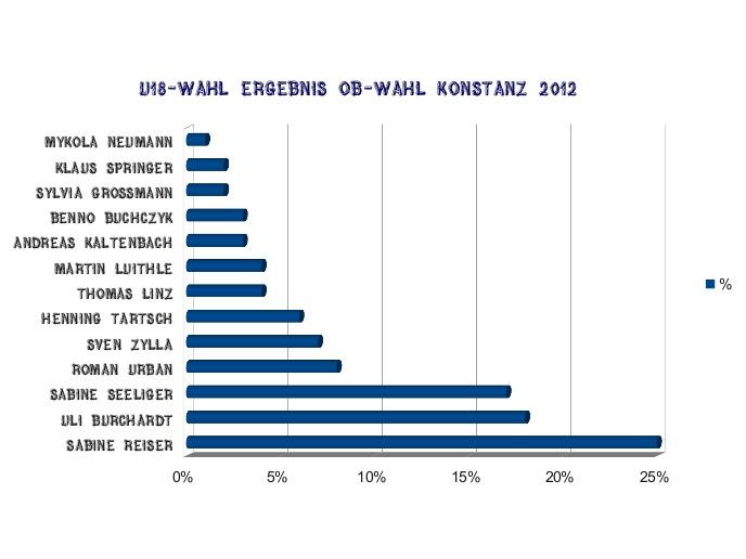u18-Wahl zum OB in Konstanz Ergebnisse