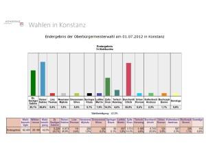 Endergebnis des 1. Wahlgangs der OB-Wahl Konstanz 2012 #obkn