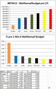 budget der Parteien 2013 via @derpupe auf twitter