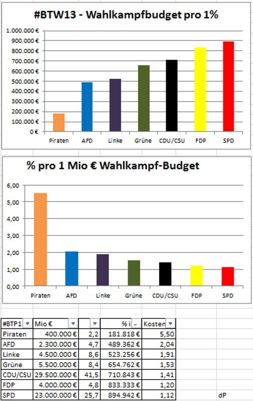 budget_parteien_2013_via_derpupe_twitter
