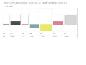 Gemeinderat Konstanz 2014 Gewinne-Verluste